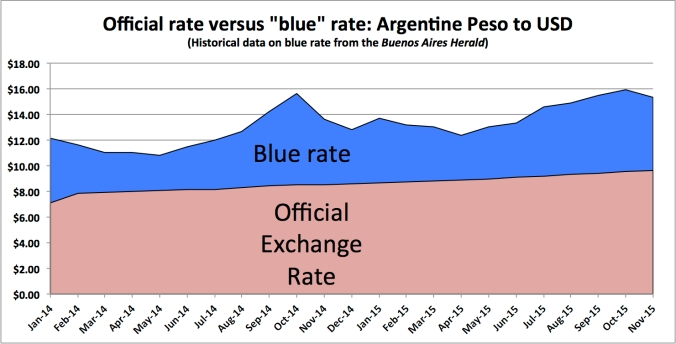 Blue rate versus exchange rate